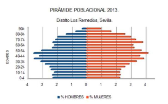 Ilustración 33: Pirámide Poblacional distrito de Los Remedios, Sevilla. año 2013