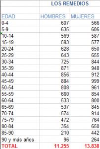 Tabla 1. Población por edad. Fuente: Distrito de Los Remedios.
