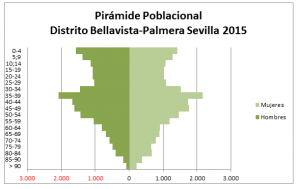Imagen 15. Pirámide de población del Distrito Bellavista-Palmera Sevilla.