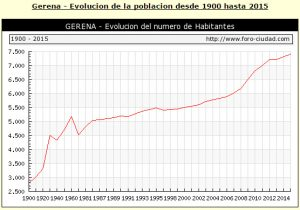 grafica-poblacion-000