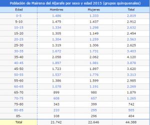 Imagen. Tabla poblacion Mairena del Aljarafe. Fuente: INE.